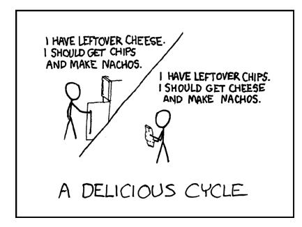 Delicious Cycle