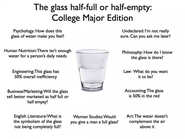 Glass Half Full: College Major Edition