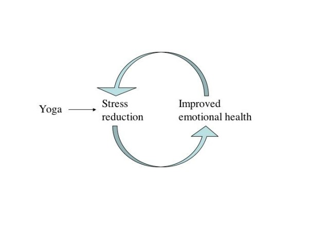 Improved Emotions due to Yoga