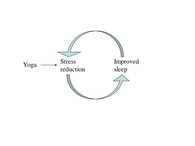 Improved Sleep and yoga