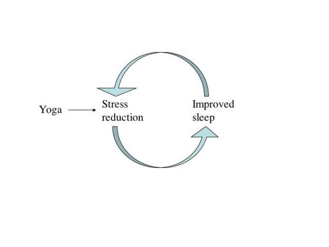 Improved Sleep and yoga