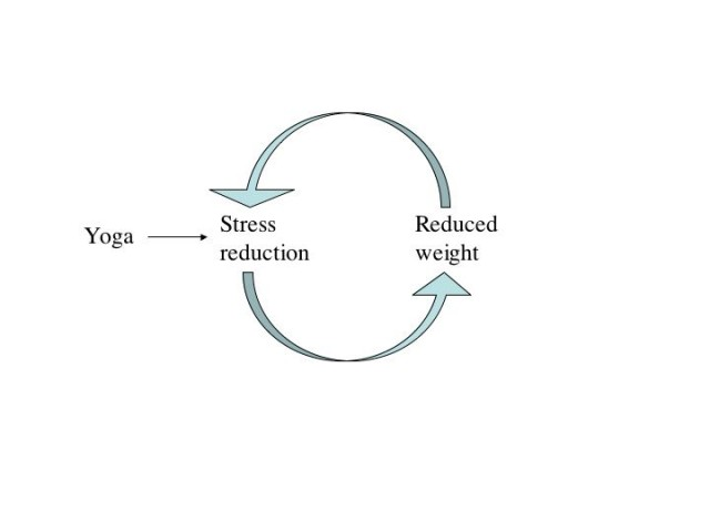 Reduced Weight and Yoga